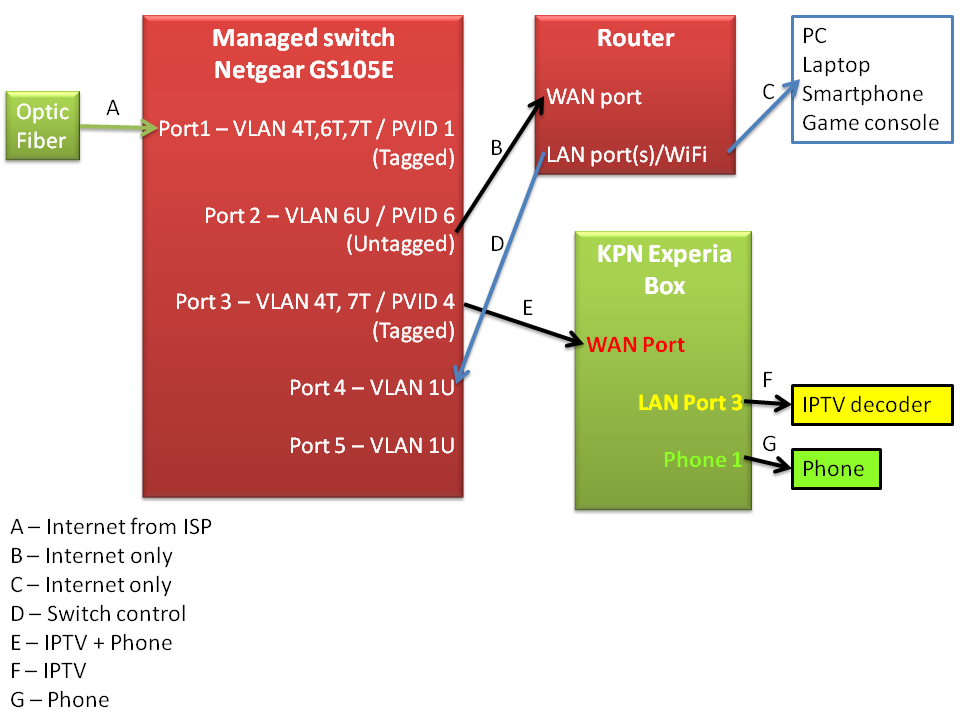 How to use your own router on KPN Glasvezel — Multigesture net